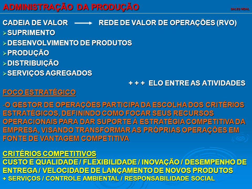 ADMINISTRAÇÃO DA PRODUÇÃO SALES VIDAL CADEIA DE VALOR REDE DE VALOR DE OPERAÇÕES (RVO) SUPRIMENTO SUPRIMENTO DESENVOLVIMENTO DE PRODUTOS DESENVOLVIMENTO DE PRODUTOS PRODUÇÃO PRODUÇÃO DISTRIBUIÇÃO DISTRIBUIÇÃO SERVIÇOS AGREGADOS SERVIÇOS AGREGADOS + + + ELO ENTRE AS ATIVIDADES FOCO ESTRATÉGICO -O GESTOR DE OPERAÇÕES PARTICIPA DA ESCOLHA DOS CRITÉRIOS ESTRATÉGICOS, DEFININDO COMO FOCAR SEUS RECURSOS OPERACIONAIS PARA DAR SUPORTE À ESTRATÉGIA COMPETITIVA DA EMPRESA, VISANDO TRANSFORMAR AS PRÓPRIAS OPERAÇÕES EM FONTE DE VANTAGEM COMPETITIVA CRITÉRIOS COMPETITIVOS CUSTO E QUALIDADE / FLEXIBILIDADE / INOVAÇÃO / DESEMPENHO DE ENTREGA / VELOCIDADE DE LANÇAMENTO DE NOVOS PRODUTOS + SERVIÇOS / CONTROLE AMBIENTAL / RESPONSABILIDADE SOCIAL