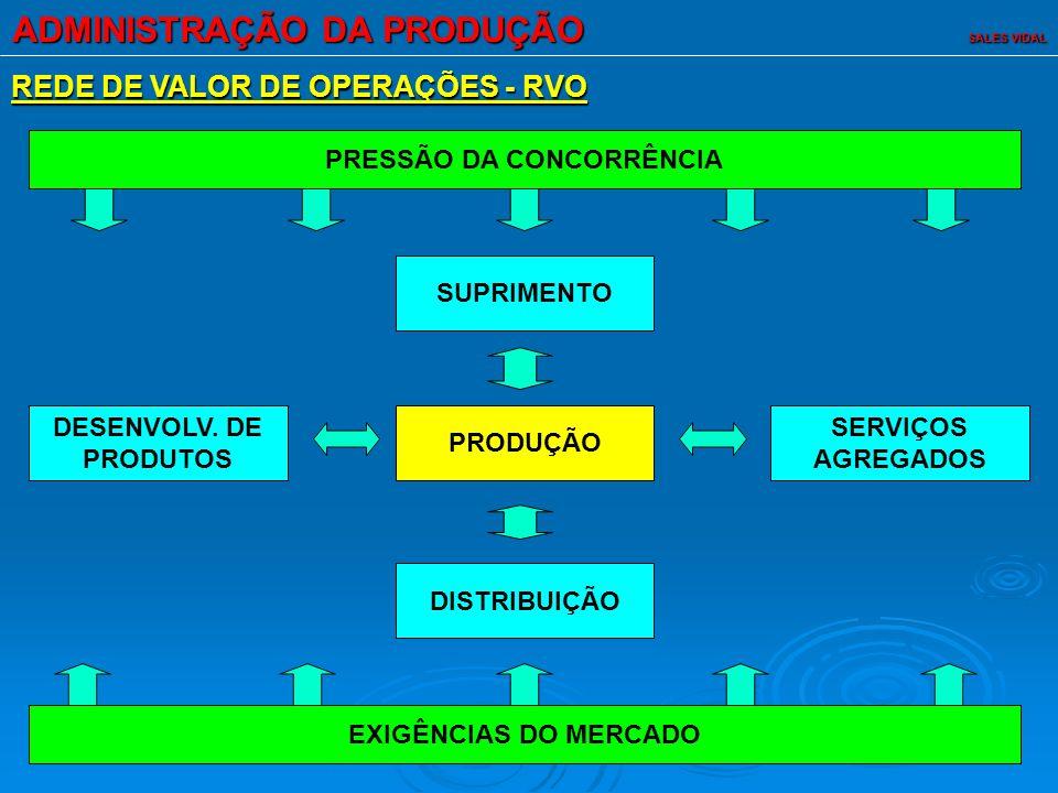 ADMINISTRAÇÃO DA PRODUÇÃO SALES VIDAL ESTRATÉGIA DE OPERAÇÕES (ESTRATÉGIA FUNCIONAL) - UM CONJUNTO DE DECISÕES DE COMO ORGANIZAR A RVO, CONSISTENTE E COERENTE ENTRE SI, QUE DARÃO SUPORTE À CONSISTENTE E COERENTE ENTRE SI, QUE DARÃO SUPORTE À ESTRATÉGIA COMPETITIVA DA EMPRESA (ESTRATÉGIA DE ESTRATÉGIA COMPETITIVA DA EMPRESA (ESTRATÉGIA DE NEGÓCIOS) E, NO LONGO PRAZO, PODERÃO TRANSFORMAR A NEGÓCIOS) E, NO LONGO PRAZO, PODERÃO TRANSFORMAR A OPERAÇÃO EM UMA FONTE DE VANTAGEM COMPETITIVA.