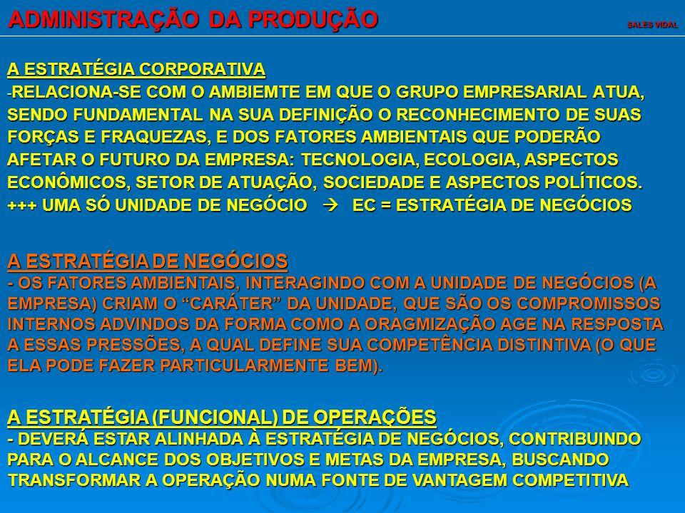 ADMINISTRAÇÃO DA PRODUÇÃO SALES VIDAL A ESTRATÉGIA CORPORATIVA - RELACIONA-SE COM O AMBIEMTE EM QUE O GRUPO EMPRESARIAL ATUA, SENDO FUNDAMENTAL NA SUA DEFINIÇÃO O RECONHECIMENTO DE SUAS FORÇAS E FRAQUEZAS, E DOS FATORES AMBIENTAIS QUE PODERÃO AFETAR O FUTURO DA EMPRESA: TECNOLOGIA, ECOLOGIA, ASPECTOS ECONÔMICOS, SETOR DE ATUAÇÃO, SOCIEDADE E ASPECTOS POLÍTICOS.