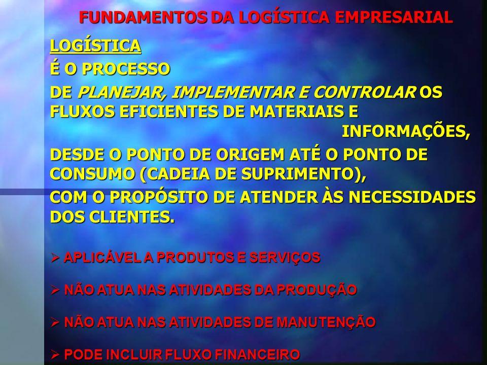FUNDAMENTOS DA LOGÍSTICA EMPRESARIAL LOGÍSTICA É O PROCESSO DE PLANEJAR, IMPLEMENTAR E CONTROLAR OS FLUXOS EFICIENTES DE MATERIAIS E INFORMAÇÕES, DESDE O PONTO DE ORIGEM ATÉ O PONTO DE CONSUMO (CADEIA DE SUPRIMENTO), COM O PROPÓSITO DE ATENDER ÀS NECESSIDADES DOS CLIENTES.