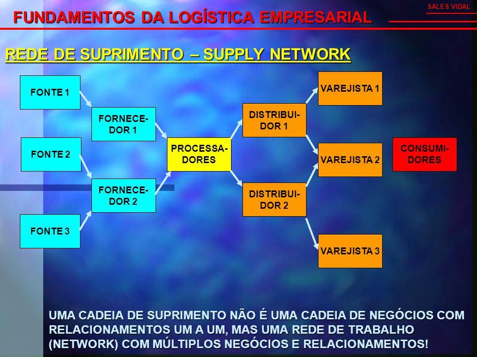 FUNDAMENTOS DA LOGÍSTICA EMPRESARIAL SALES VIDAL REDE DE SUPRIMENTO – SUPPLY NETWORK FONTE 2 FORNECE- DOR 1 PROCESSA- DORES DISTRIBUI- DOR 1 VAREJISTA 2 CONSUMI- DORES FORNECE- DOR 2 FONTE 1 FONTE 3 DISTRIBUI- DOR 2 VAREJISTA 1 VAREJISTA 3 UMA CADEIA DE SUPRIMENTO NÃO É UMA CADEIA DE NEGÓCIOS COM RELACIONAMENTOS UM A UM, MAS UMA REDE DE TRABALHO (NETWORK) COM MÚLTIPLOS NEGÓCIOS E RELACIONAMENTOS!