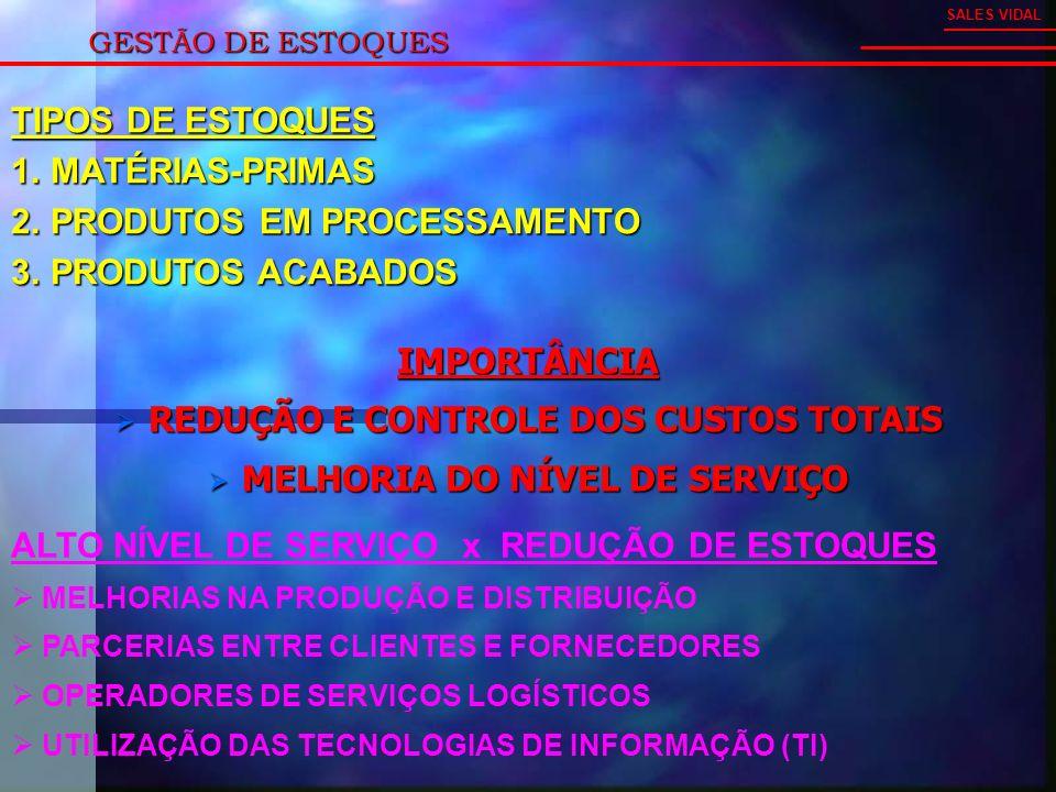 GESTÃO DE ESTOQUES IMPORTÂNCIA REDUÇÃO E CONTROLE DOS CUSTOS TOTAIS REDUÇÃO E CONTROLE DOS CUSTOS TOTAIS MELHORIA DO NÍVEL DE SERVIÇO MELHORIA DO NÍVEL DE SERVIÇO SALES VIDAL ALTO NÍVEL DE SERVIÇO x REDUÇÃO DE ESTOQUES MELHORIAS NA PRODUÇÃO E DISTRIBUIÇÃO PARCERIAS ENTRE CLIENTES E FORNECEDORES OPERADORES DE SERVIÇOS LOGÍSTICOS UTILIZAÇÃO DAS TECNOLOGIAS DE INFORMAÇÃO (TI) TIPOS DE ESTOQUES 1.MATÉRIAS-PRIMAS 2.PRODUTOS EM PROCESSAMENTO 3.PRODUTOS ACABADOS
