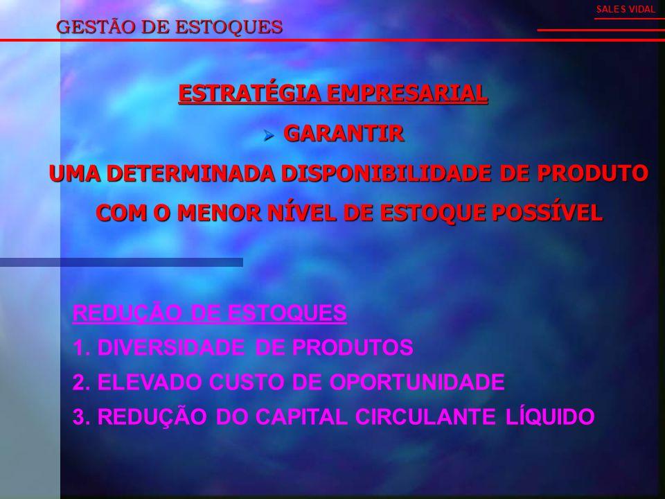 GESTÃO DE ESTOQUES ESTRATÉGIA EMPRESARIAL GARANTIR GARANTIR UMA DETERMINADA DISPONIBILIDADE DE PRODUTO UMA DETERMINADA DISPONIBILIDADE DE PRODUTO COM O MENOR NÍVEL DE ESTOQUE POSSÍVEL COM O MENOR NÍVEL DE ESTOQUE POSSÍVEL SALES VIDAL REDUÇÃO DE ESTOQUES 1.DIVERSIDADE DE PRODUTOS 2.ELEVADO CUSTO DE OPORTUNIDADE 3.REDUÇÃO DO CAPITAL CIRCULANTE LÍQUIDO