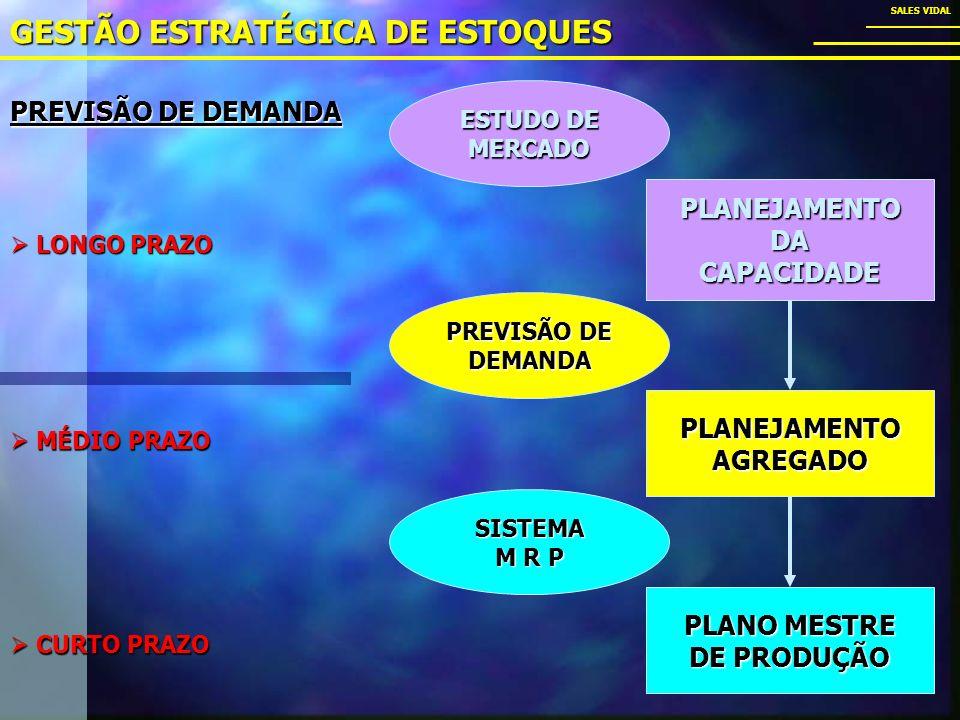 GESTÃO ESTRATÉGICA DE ESTOQUES SALES VIDAL PLANEJAMENTODACAPACIDADE PLANEJAMENTOAGREGADO PREVISÃO DE DEMANDA SISTEMA M R P ESTUDO DE MERCADO PLANO MESTRE DE PRODUÇÃO PREVISÃO DE DEMANDA LONGO PRAZO LONGO PRAZO MÉDIO PRAZO MÉDIO PRAZO CURTO PRAZO CURTO PRAZO