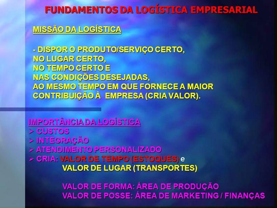 FUNDAMENTOS DA LOGÍSTICA EMPRESARIAL MISSÃO DA LOGÍSTICA - DISPOR O PRODUTO/SERVIÇO CERTO, NO LUGAR CERTO, NO TEMPO CERTO E NAS CONDIÇÕES DESEJADAS, AO MESMO TEMPO EM QUE FORNECE A MAIOR CONTRIBUIÇÃO À EMPRESA (CRIA VALOR).
