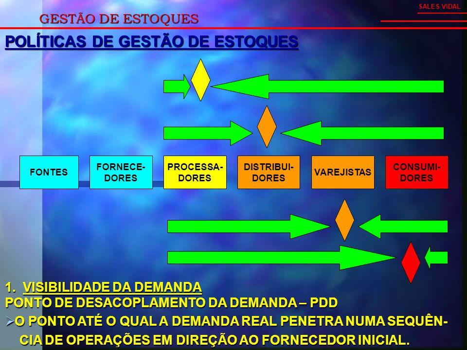 GESTÃO DE ESTOQUES SALES VIDAL POLÍTICAS DE GESTÃO DE ESTOQUES FONTES FORNECE- DORES PROCESSA- DORES DISTRIBUI- DORES VAREJISTAS CONSUMI- DORES 1.