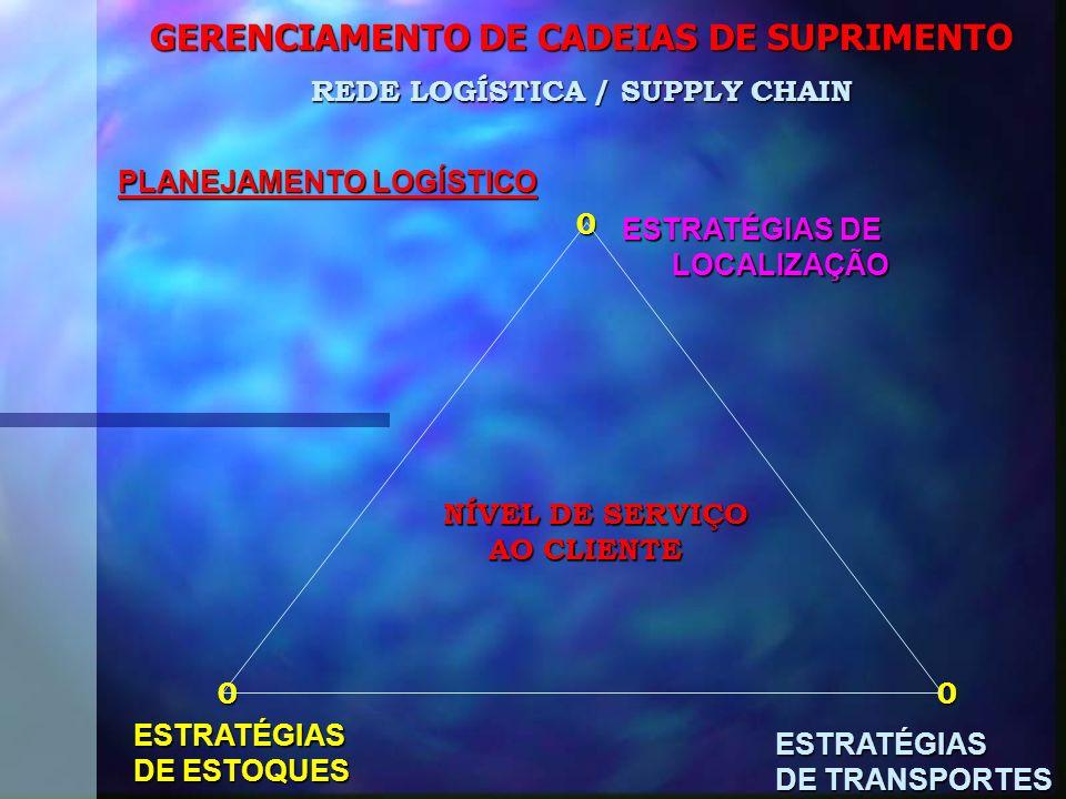 GERENCIAMENTO DE CADEIAS DE SUPRIMENTO PLANEJAMENTO LOGÍSTICO 0 0 0 0 0 REDE LOGÍSTICA / SUPPLY CHAIN ESTRATÉGIAS DE LOCALIZAÇÃO LOCALIZAÇÃO ESTRATÉGIAS DE ESTOQUES ESTRATÉGIAS DE TRANSPORTES NÍVEL DE SERVIÇO AO CLIENTE AO CLIENTE