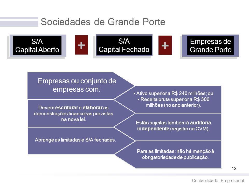 Contabilidade Empresarial 12 Sociedades de Grande Porte + + S/A Capital Aberto S/A Capital Fechado Empresas de Grande Porte Empresas ou conjunto de em