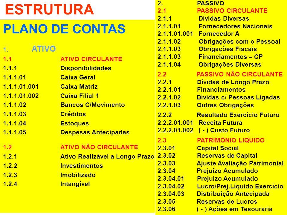 Contabilidade Empresarial 28 ESTRUTURA PLANO DE CONTAS 1. ATIVO 1.1 ATIVO CIRCULANTE 1.1.1 Disponibilidades 1.1.1.01Caixa Geral 1.1.1.01.001Caixa Matr