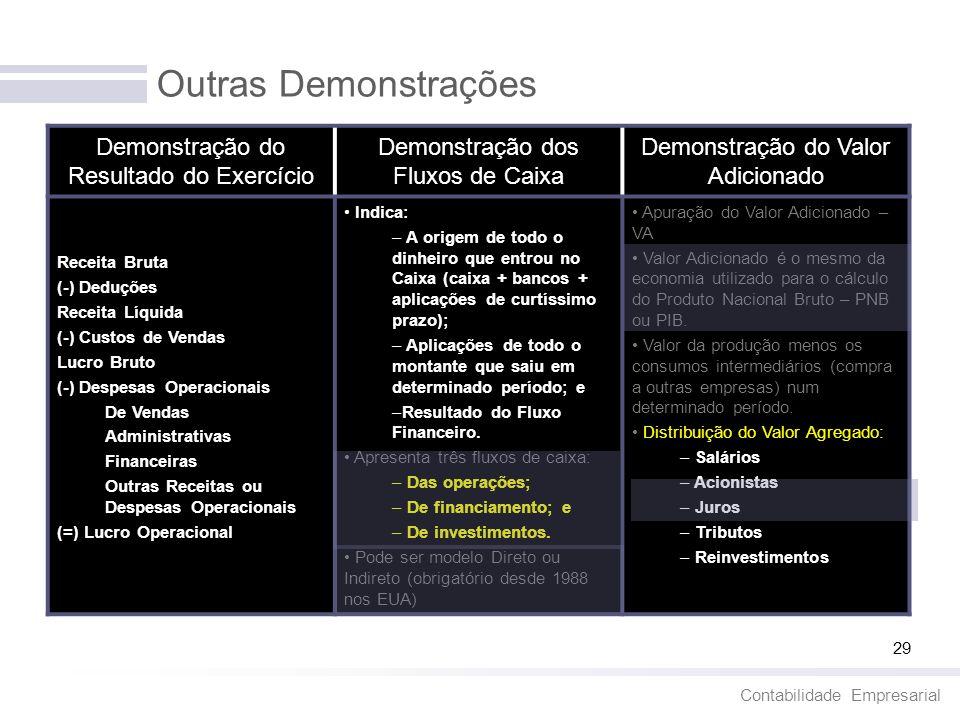 Contabilidade Empresarial 29 Outras Demonstrações Demonstração do Resultado do Exercício Demonstração dos Fluxos de Caixa Demonstração do Valor Adicio
