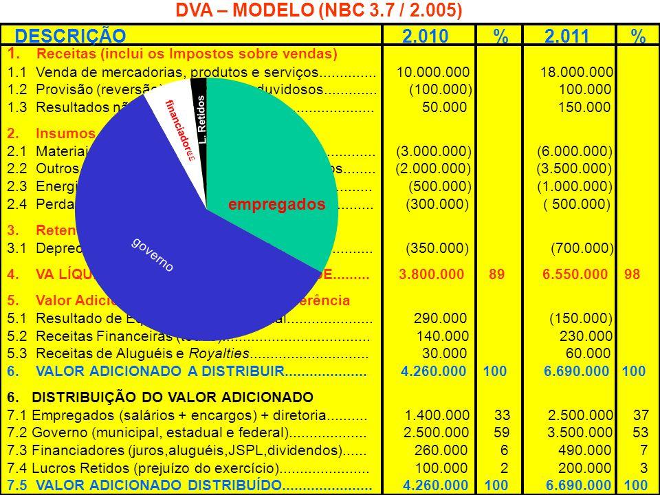 Contabilidade Empresarial 31 DVA – MODELO (NBC 3.7 / 2.005) DESCRIÇÃO 2.010 % 2.011 % 1. Receitas (inclui os Impostos sobre vendas) 1.1 Venda de merca