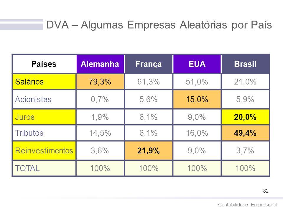 Contabilidade Empresarial 32 DVA – Algumas Empresas Aleatórias por País PaísesAlemanhaFrançaEUABrasil Salários79,3%61,3%51,0%21,0% Acionistas0,7%5,6%1