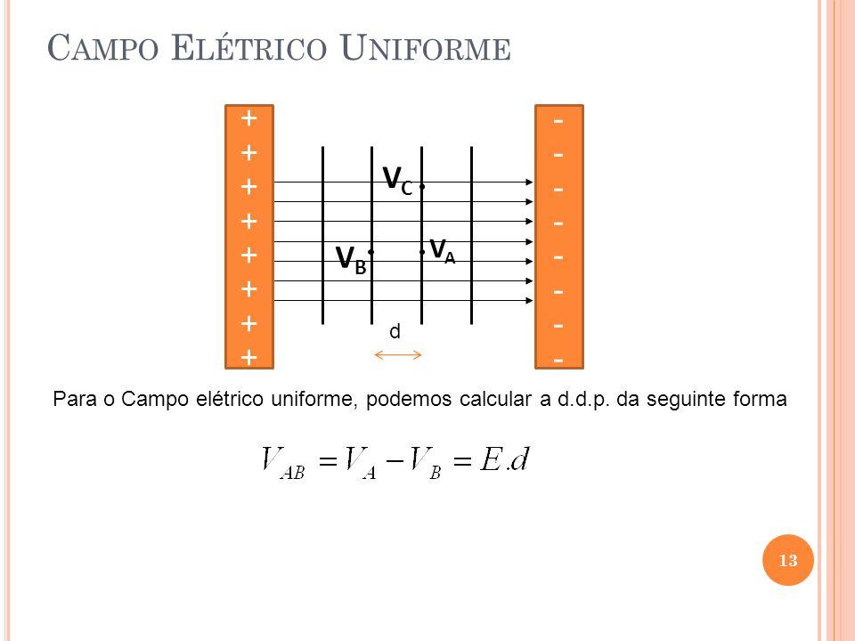 13 C AMPO E LÉTRICO U NIFORME VCVC VAVA VBVB ++++++++++++++++ -------------------- Para o Campo elétrico uniforme, podemos calcular a d.d.p. da seguin