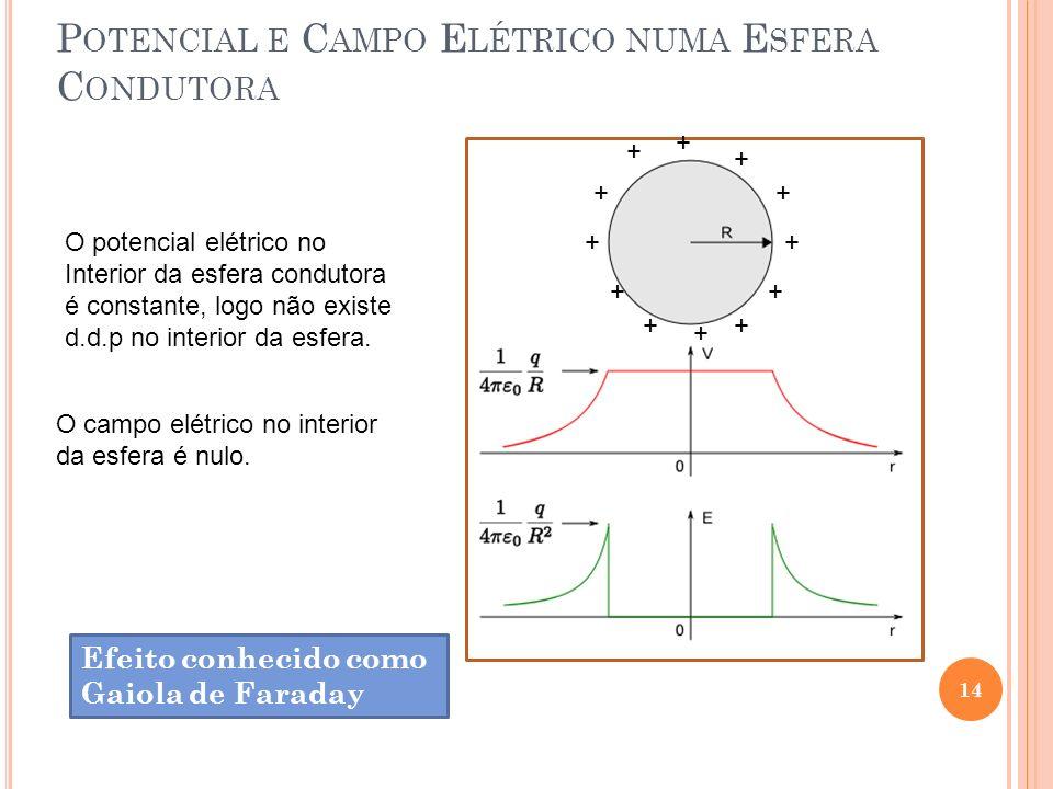 14 P OTENCIAL E C AMPO E LÉTRICO NUMA E SFERA C ONDUTORA + + + + + + + + + + + + O potencial elétrico no Interior da esfera condutora é constante, log