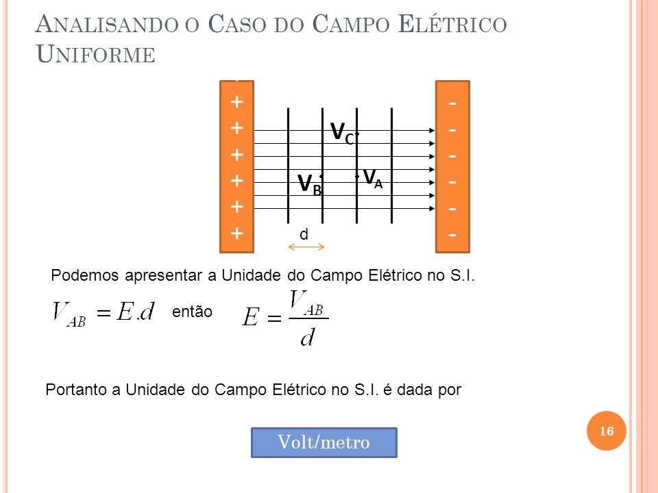 16 A NALISANDO O C ASO DO C AMPO E LÉTRICO U NIFORME VCVC VAVA VBVB ++++++++++++++++ -------------------- Podemos apresentar a Unidade do Campo Elétri