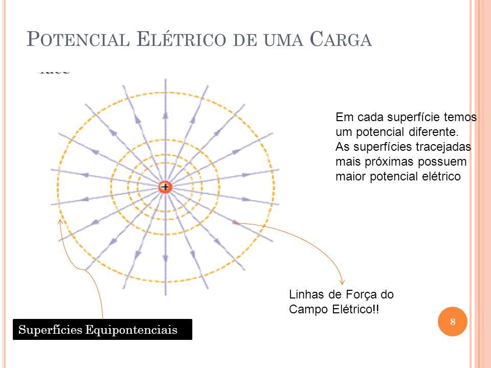 8 P OTENCIAL E LÉTRICO DE UMA C ARGA Superfícies Equipontenciais Em cada superfície temos um potencial diferente. As superfícies tracejadas mais próxi
