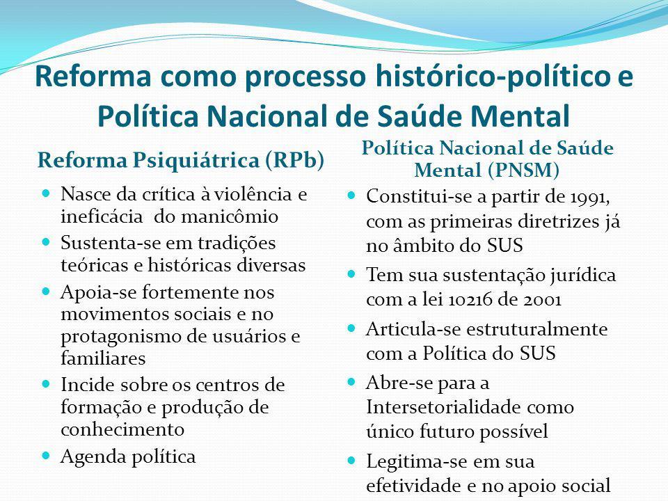 Reforma como processo histórico-político e Política Nacional de Saúde Mental Reforma Psiquiátrica (RPb) Política Nacional de Saúde Mental (PNSM) Nasce