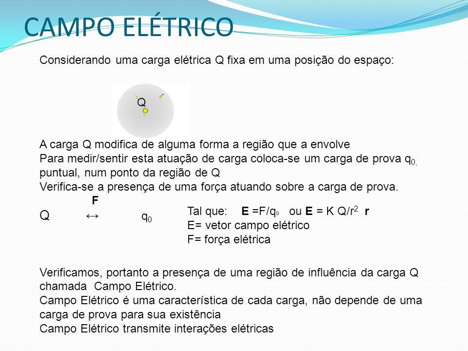 CAMPO ELÉTRICO Considerando uma carga elétrica Q fixa em uma posição do espaço: Q A carga Q modifica de alguma forma a região que a envolve Para medir