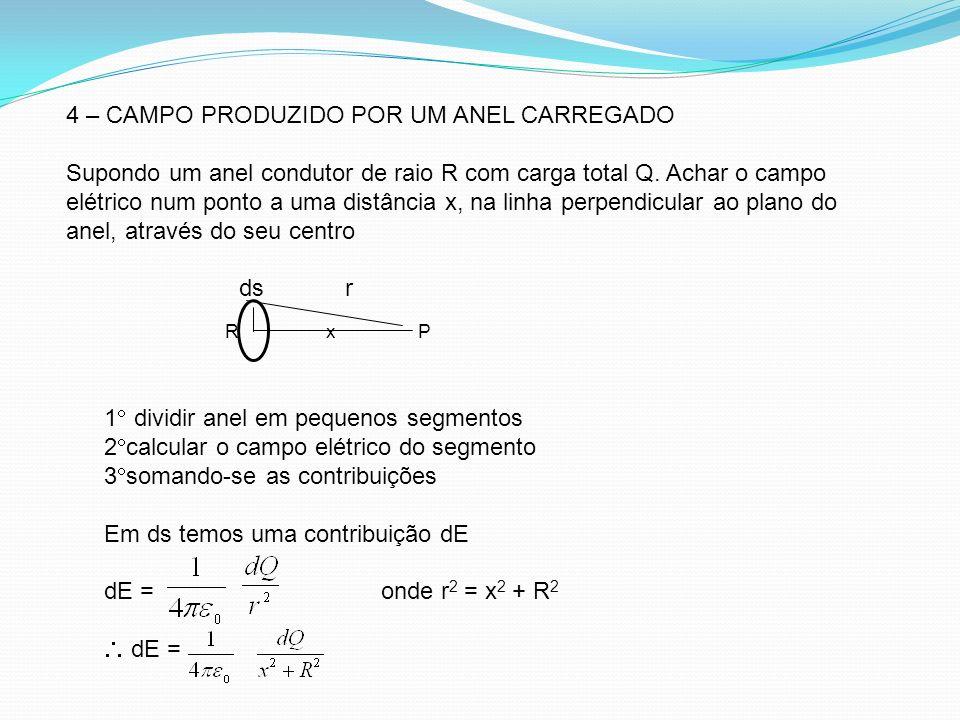 4 – CAMPO PRODUZIDO POR UM ANEL CARREGADO Supondo um anel condutor de raio R com carga total Q. Achar o campo elétrico num ponto a uma distância x, na