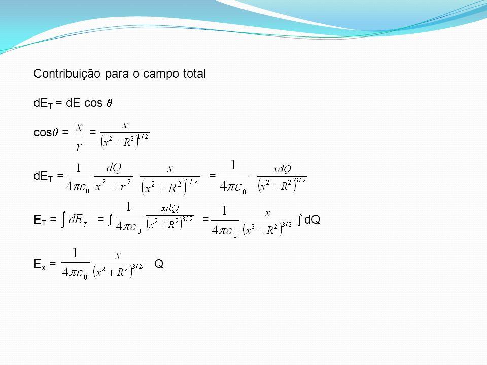 Contribuição para o campo total dE T = dE cos cos = = dE T = = E T = = = dQ E x =. Q