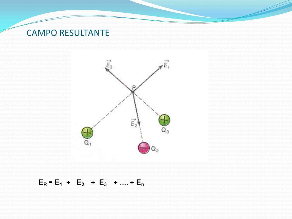 CAMPO RESULTANTE E R = E 1 + E 2 + E 3 +.... + E n