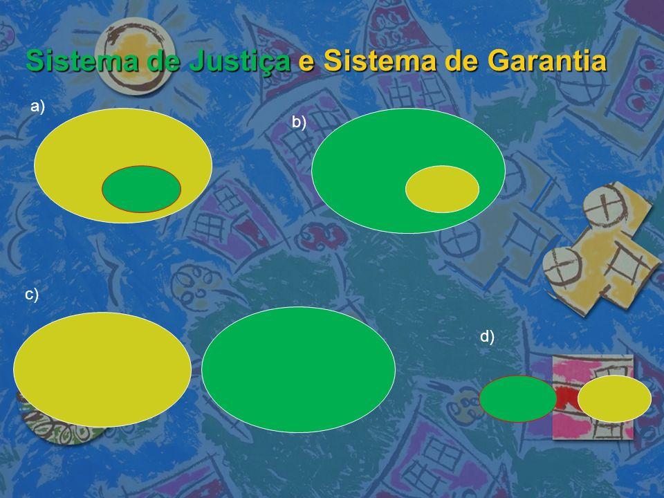 Sistema de Justiça e Sistema de Garantia a) b) c) d)