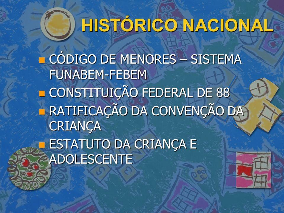 HISTÓRICO NACIONAL n CÓDIGO DE MENORES – SISTEMA FUNABEM-FEBEM n CONSTITUIÇÃO FEDERAL DE 88 n RATIFICAÇÃO DA CONVENÇÃO DA CRIANÇA n ESTATUTO DA CRIANÇ