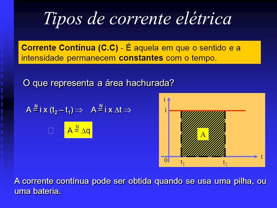 A kA MA GA nA A mA Para cada degrau descido, multiplique por 10 -3 Para cada degrau subido, multiplique por 10 3 Unidades M.K.S.coulomb/segundo(ampére
