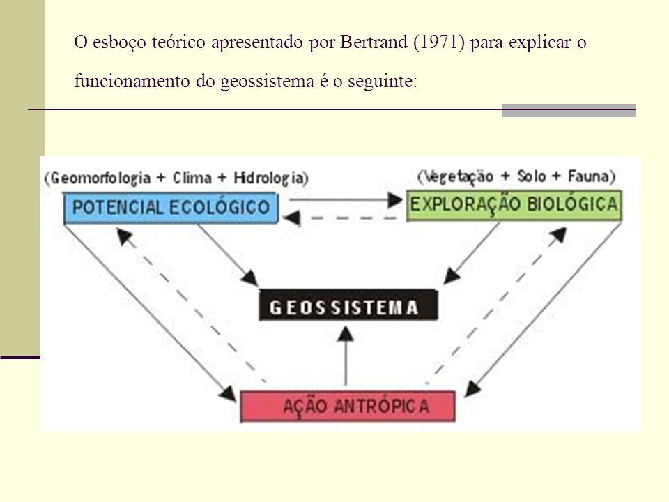 O esboço teórico apresentado por Bertrand (1971) para explicar o funcionamento do geossistema é o seguinte: