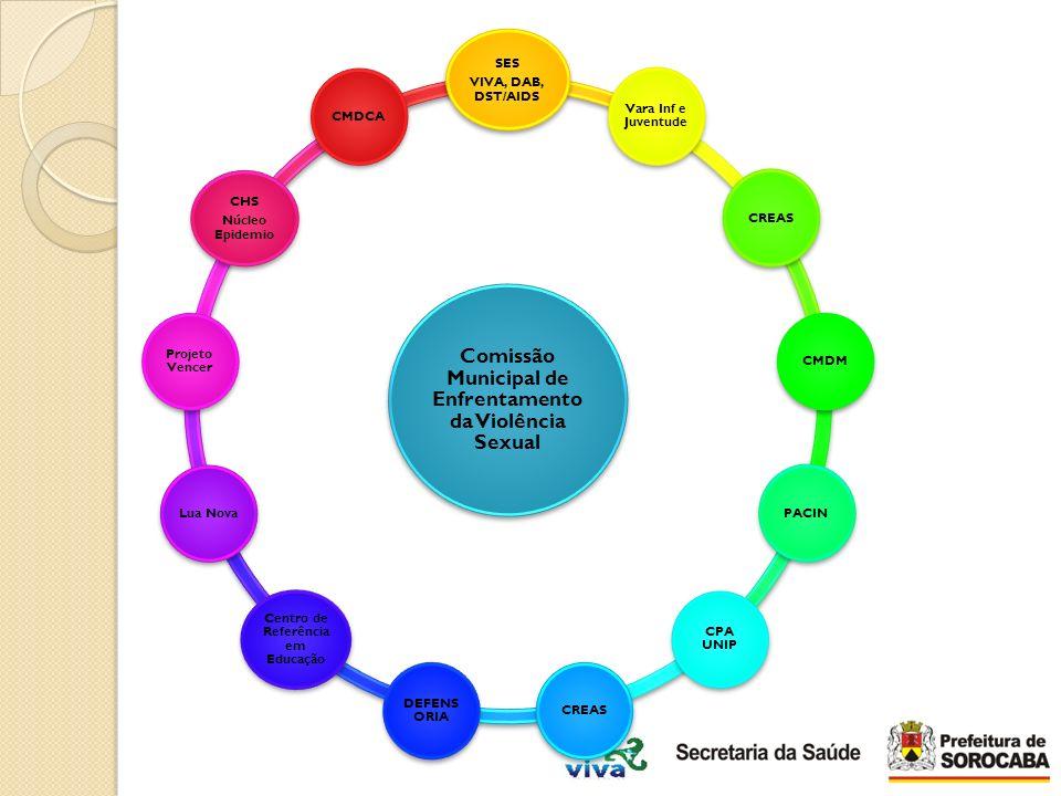 Comissão Municipal de Enfrentamento da Violência Sexual SES VIVA, DAB, DST/AIDS Vara Inf e Juventude CREASCMDMPACIN CPA UNIP CREAS DEFENS ORIA Centro