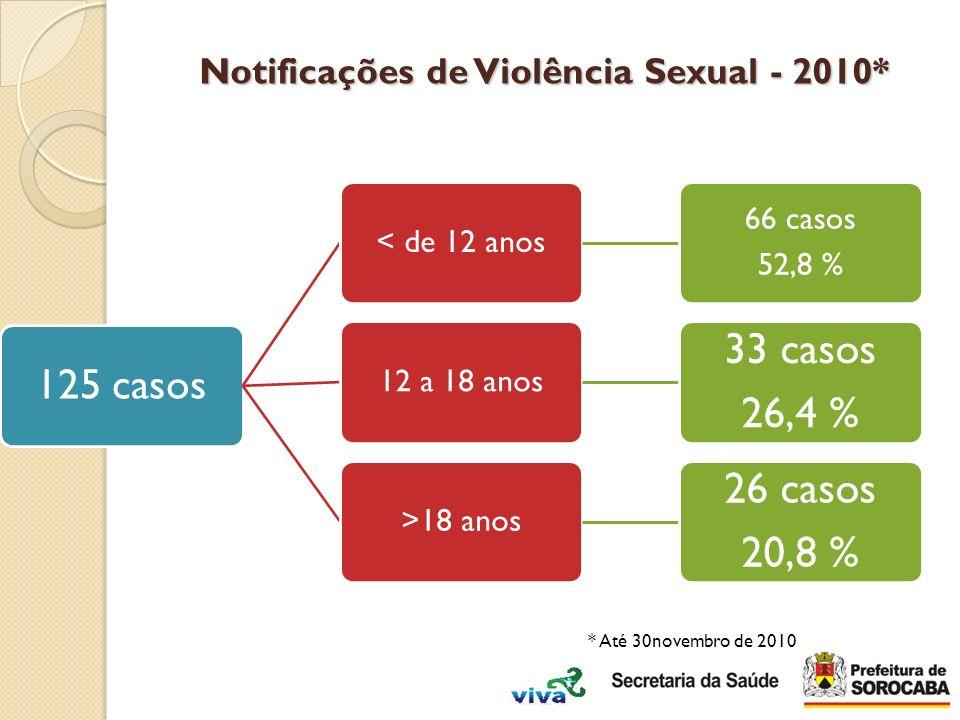 125 casos < de 12 anos 66 casos 52,8 % 12 a 18 anos 33 casos 26,4 % >18 anos 26 casos 20,8 % Notificações de Violência Sexual - 2010* * Até 30novembro