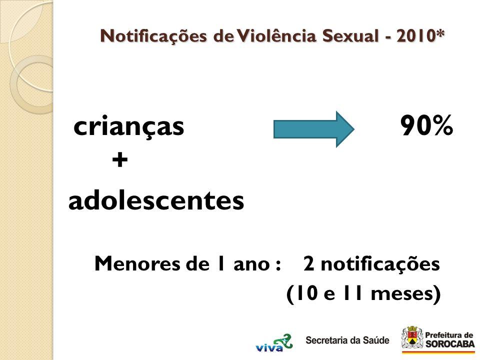 crianças 90% + adolescentes Menores de 1 ano : 2 notificações (10 e 11 meses) Notificações de Violência Sexual - 2010*