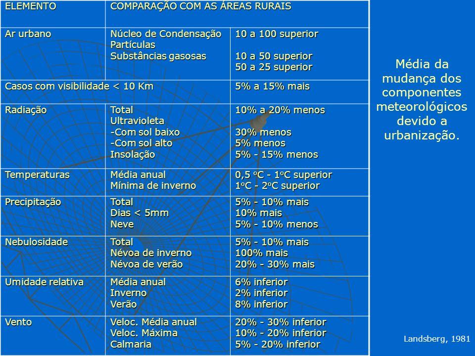 ELEMENTO COMPARAÇÃO COM AS ÁREAS RURAIS Ar urbano Núcleo de Condensação Partículas Substâncias gasosas 10 a 100 superior 10 a 50 superior 50 a 25 supe
