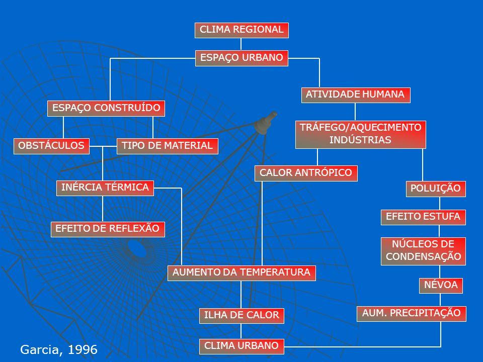 CLIMA REGIONAL ESPAÇO URBANO ESPAÇO CONSTRUÍDO OBSTÁCULOSTIPO DE MATERIAL INÉRCIA TÉRMICA EFEITO DE REFLEXÃO AUMENTO DA TEMPERATURA ILHA DE CALOR CLIM