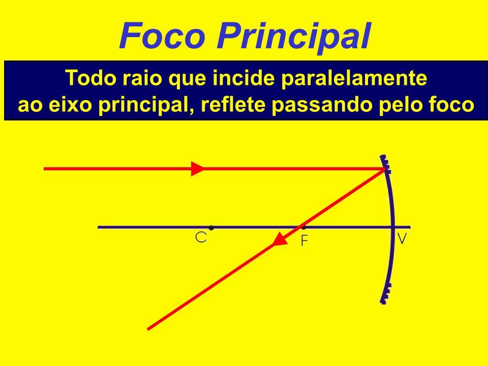 Vértice Todo raio que incide no vértice reflete simetricamente em relação ao eixo principal