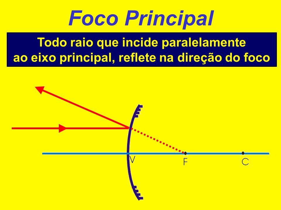 Foco Principal Todo raio que incide paralelamente ao eixo principal, reflete passando pelo foco