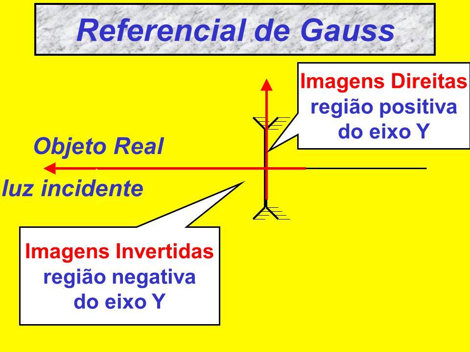 Referencial de Gauss Objeto Real luz incidente Imagens reais região positiva do eixo X Imagens Virtuais região negativa do eixo X