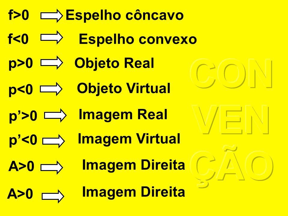 Referencial de Gauss Objeto Real luz incidente Imagens Invertidas região negativa do eixo Y Imagens Direitas região positiva do eixo Y