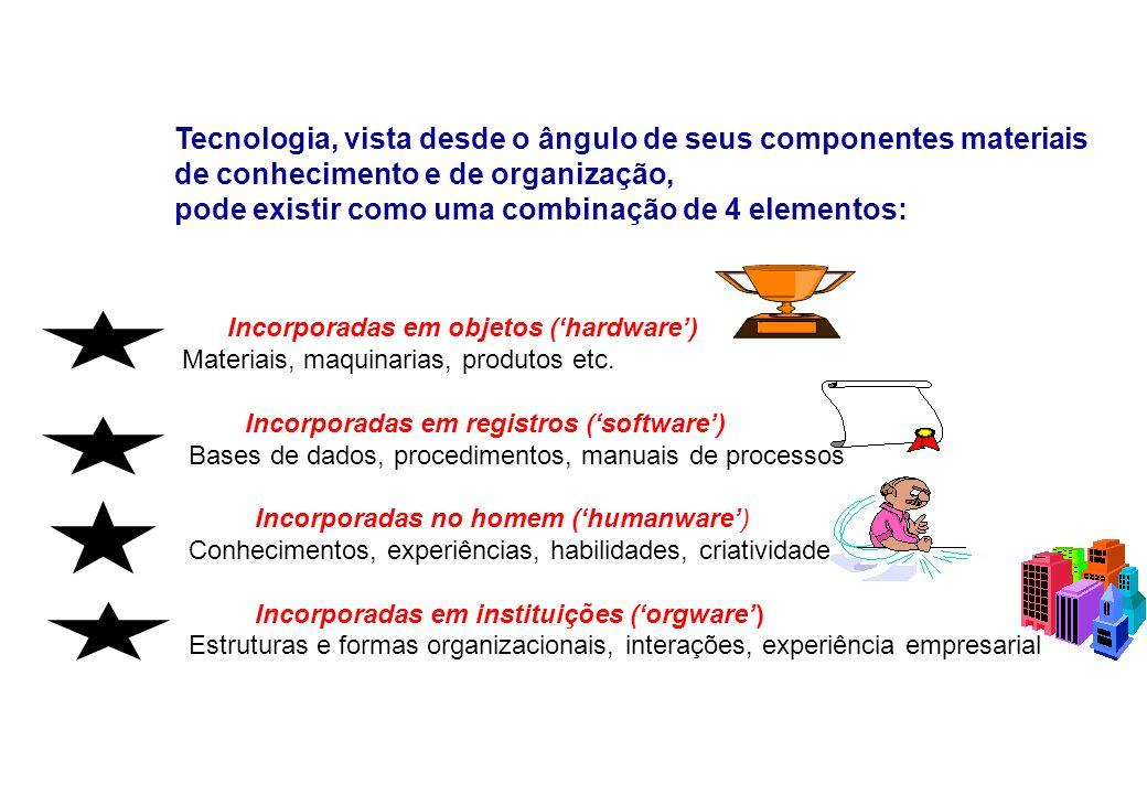 Tecnologia, vista desde o ângulo de seus componentes materiais de conhecimento e de organização, pode existir como uma combinação de 4 elementos: Inco