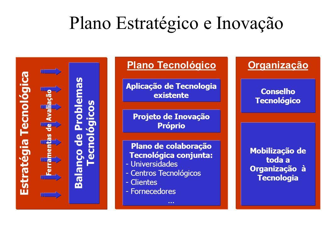 Estratégia Tecnológica Balanço de Problemas Tecnológicos Plano Estratégico e Inovação Ferramentas de Avaliação Plano Tecnológico Aplicação de Tecnolog