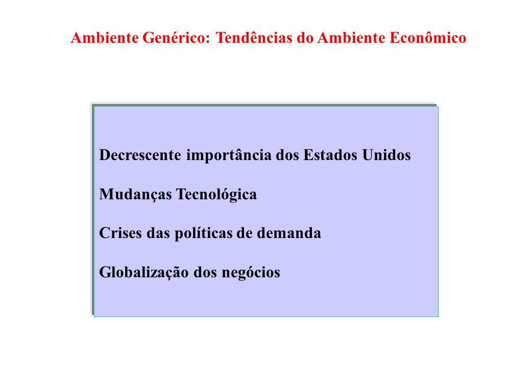 Ambiente Genérico: Tendências do Ambiente Econômico Decrescente importância dos Estados Unidos Mudanças Tecnológica Crises das políticas de demanda Gl