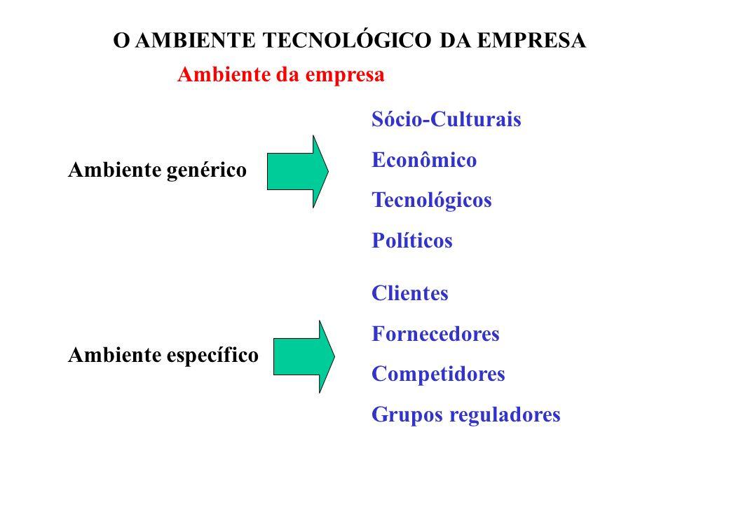 O AMBIENTE TECNOLÓGICO DA EMPRESA Ambiente genérico Ambiente específico Sócio-Culturais Econômico Tecnológicos Políticos Clientes Fornecedores Competi