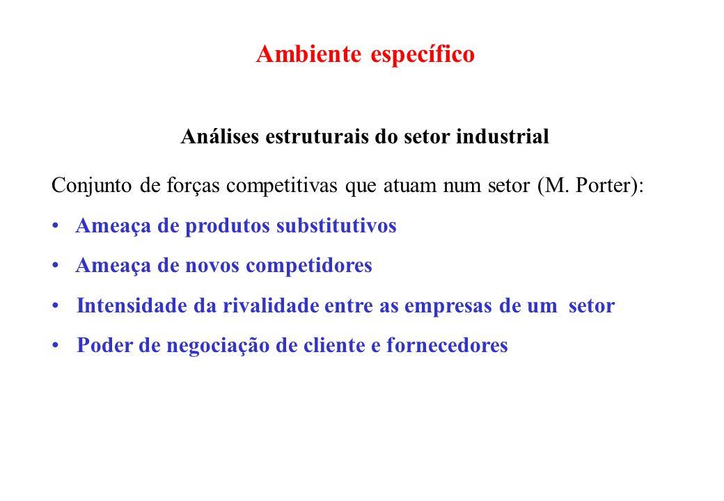 Ambiente específico Análises estruturais do setor industrial Conjunto de forças competitivas que atuam num setor (M. Porter): Ameaça de produtos subst