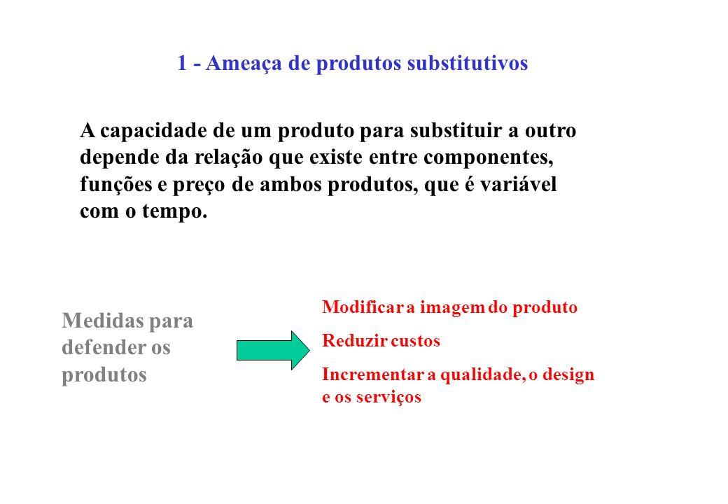 1 - Ameaça de produtos substitutivos A capacidade de um produto para substituir a outro depende da relação que existe entre componentes, funções e pre