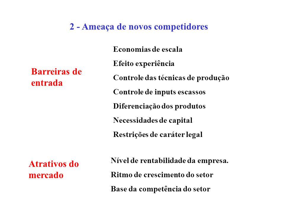 2 - Ameaça de novos competidores Barreiras de entrada Atrativos do mercado Economias de escala Efeito experiência Controle das técnicas de produção Co