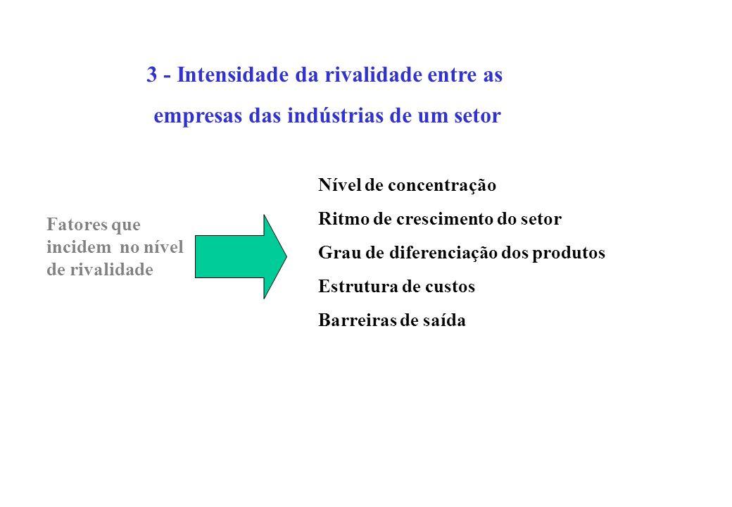 3 - Intensidade da rivalidade entre as empresas das indústrias de um setor Fatores que incidem no nível de rivalidade Nível de concentração Ritmo de c