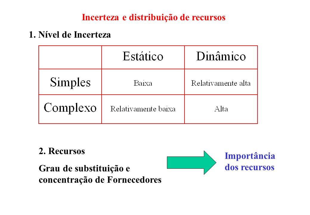Incerteza e distribuição de recursos 1. Nível de Incerteza 2. Recursos Grau de substituição e concentração de Fornecedores Importância dos recursos