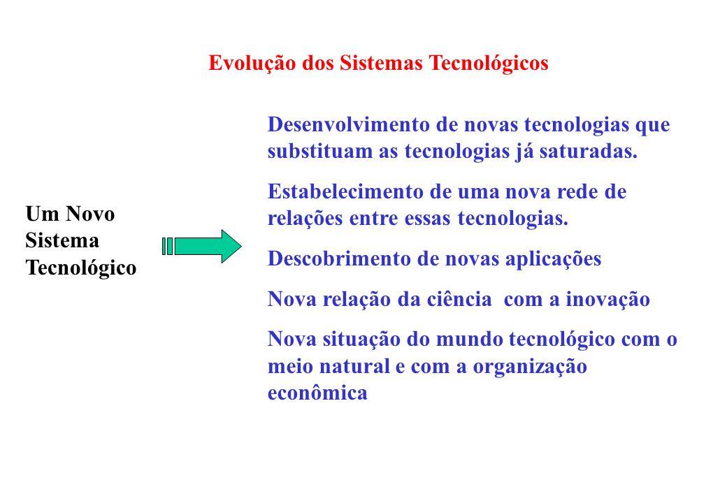 Evolução dos Sistemas Tecnológicos Um Novo Sistema Tecnológico Desenvolvimento de novas tecnologias que substituam as tecnologias já saturadas. Estabe