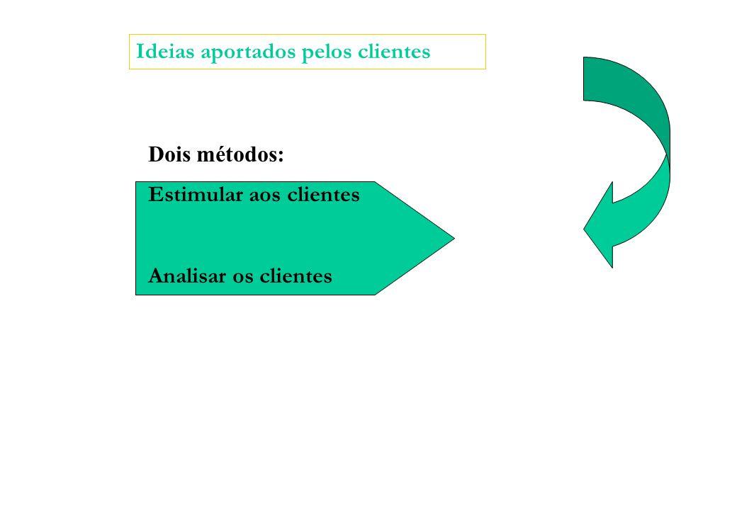 Ideias aportados pelos clientes Dois métodos: Estimular aos clientes Analisar os clientes