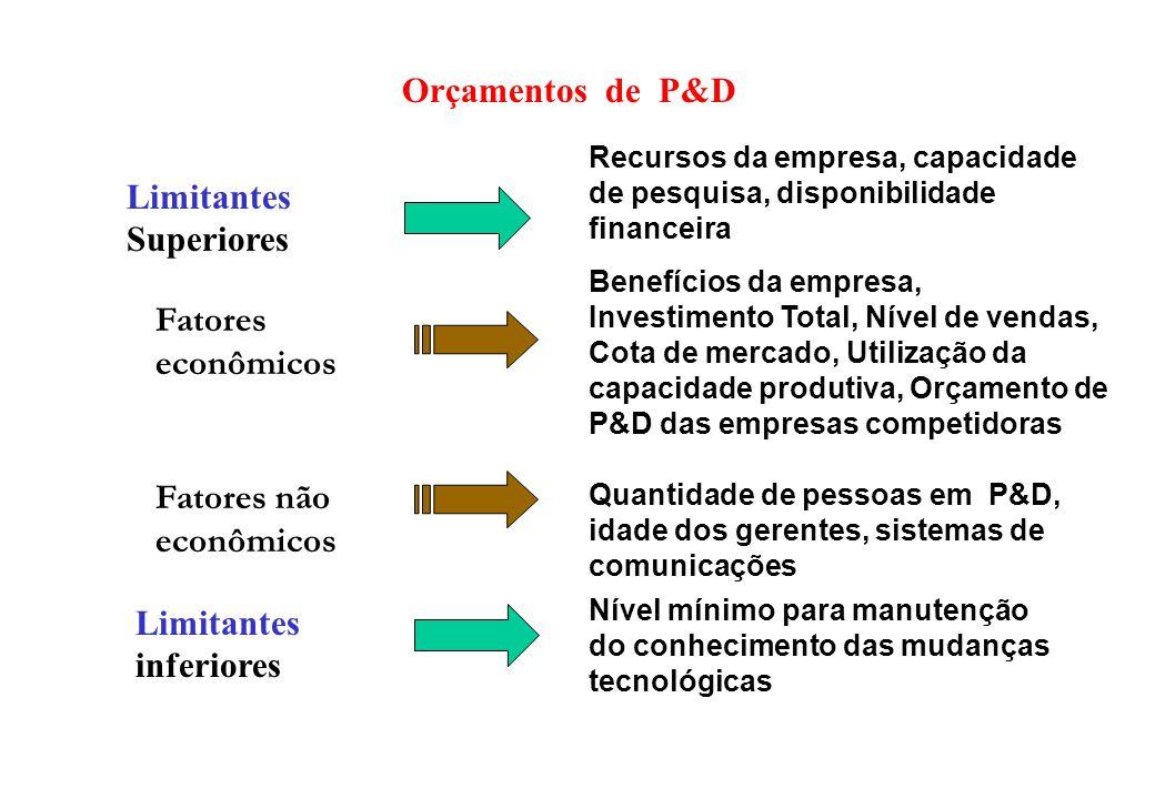 Orçamentos de P&D Limitantes Superiores Limitantes inferiores Fatores econômicos Fatores não econômicos Nível mínimo para manutenção do conhecimento d